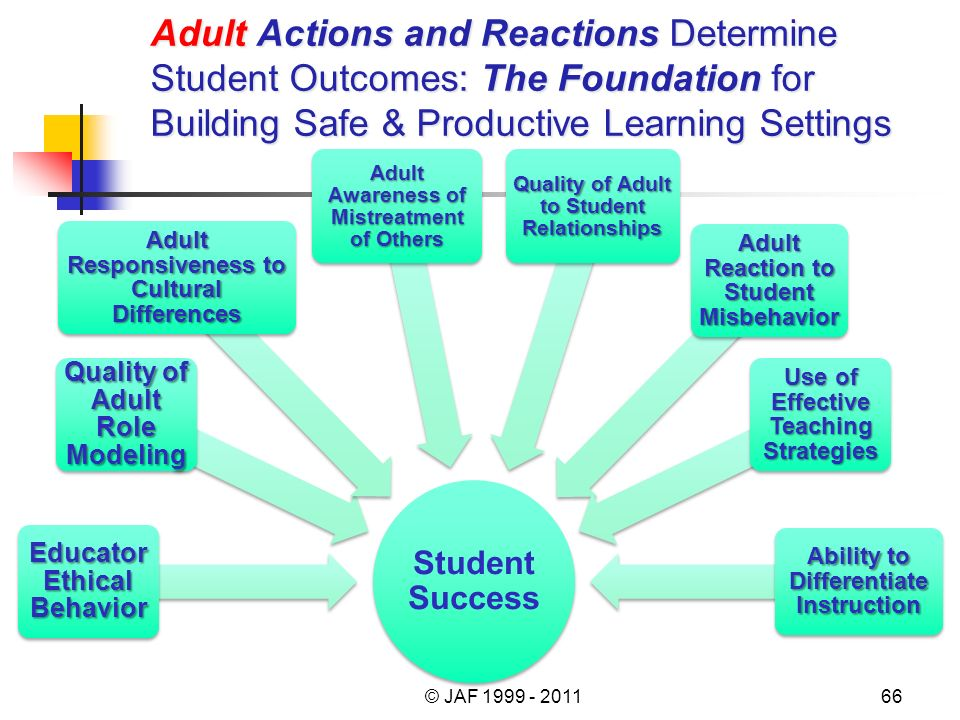 Adult Actions and Reactions Determine Student Outcomes: The Foundation for Building Safe & Productive Learning Settings Student Success Educator Ethical Behavior Quality of Adult Role Modeling Adult Responsiveness to Cultural Differences Adult Awareness of Mistreatment of Others Quality of Adult to Student Relationships Adult Reaction to Student Misbehavior Use of Effective Teaching Strategies Ability to Differentiate Instruction © JAF 1999 - 201166