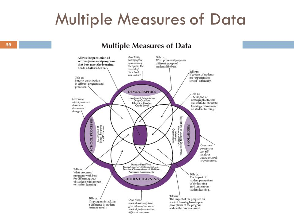 Multiple Measures of Data 29