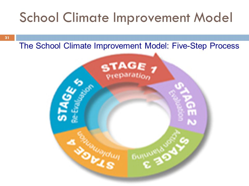 School Climate Improvement Model 31 The School Climate Improvement Model: Five-Step Process