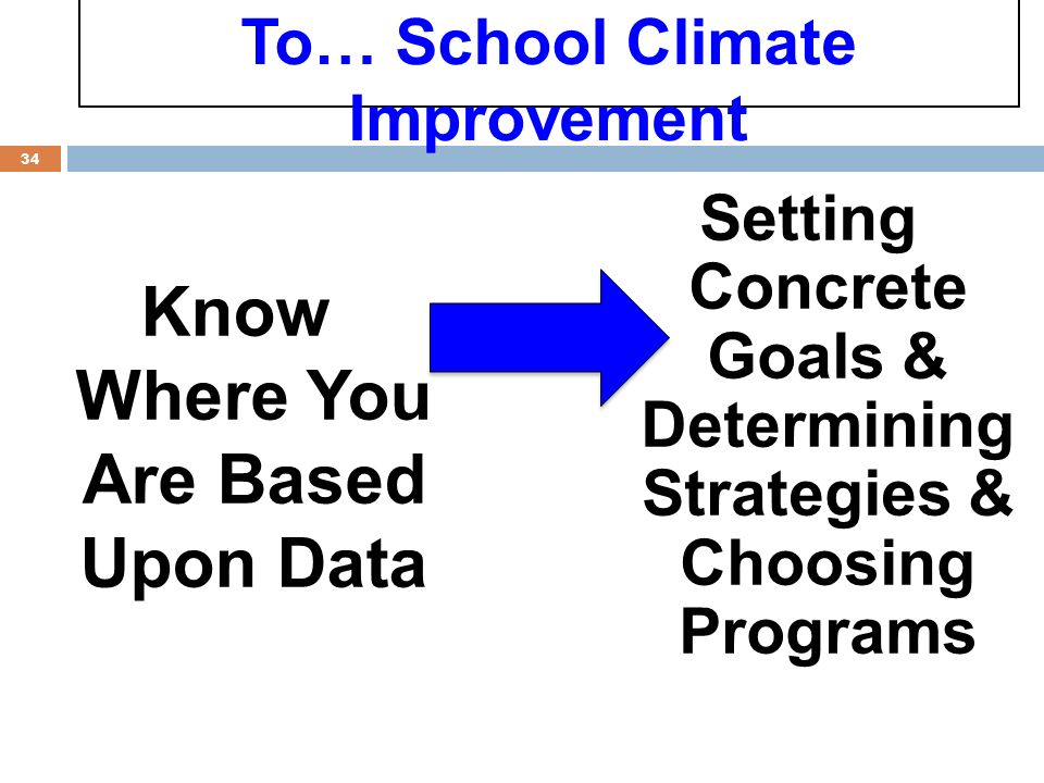 Know Where You Are Based Upon Data 34 Setting Concrete Goals & Determining Strategies & Choosing Programs To… School Climate Improvement