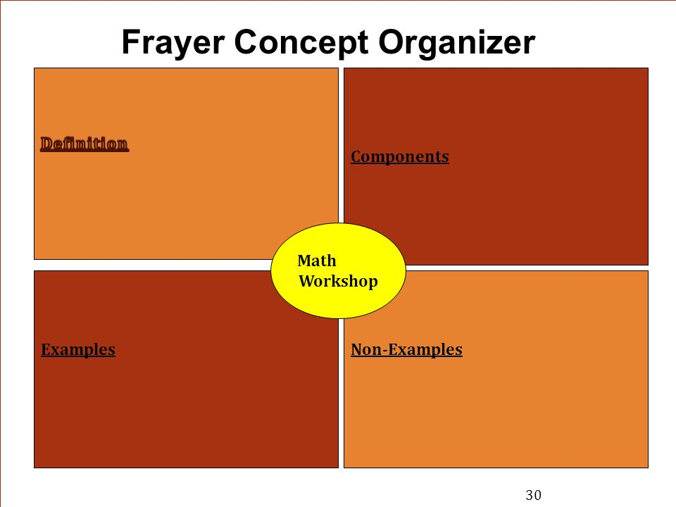 Components ExamplesNon-Examples Frayer Concept Organizer Math Workshop 30