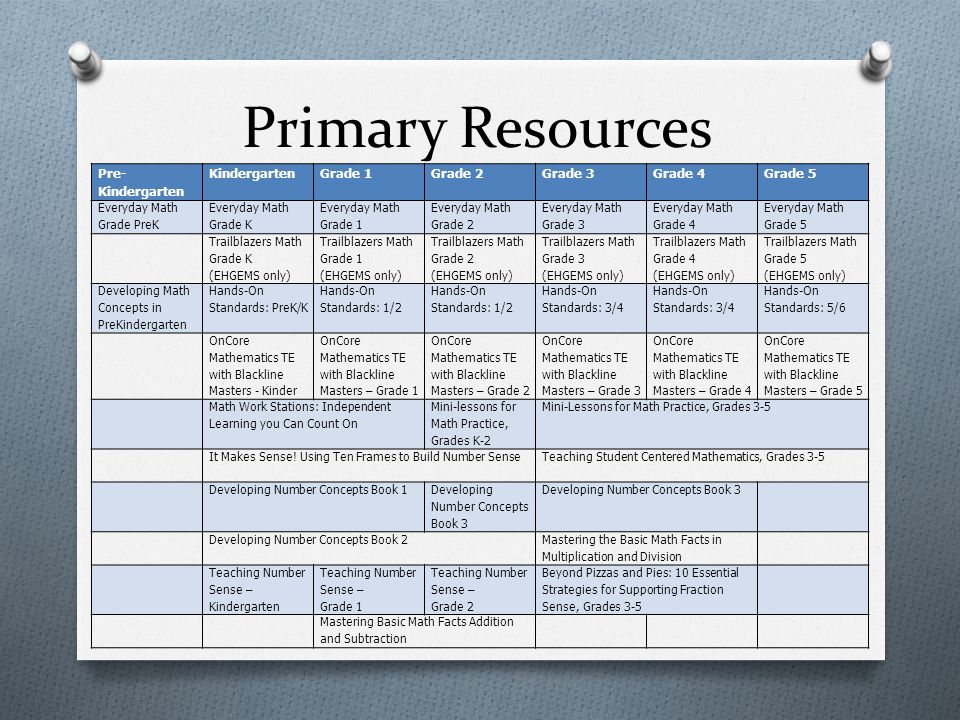 Primary Resources Pre- Kindergarten KindergartenGrade 1Grade 2Grade 3Grade 4Grade 5 Everyday Math Grade PreK Everyday Math Grade K Everyday Math Grade