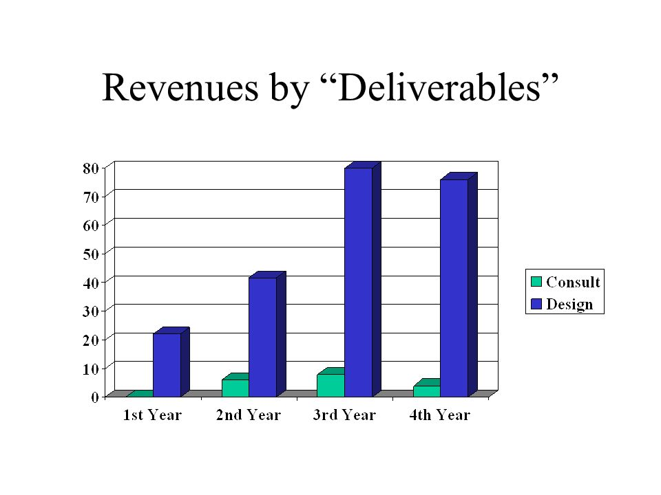 Revenues by Deliverables