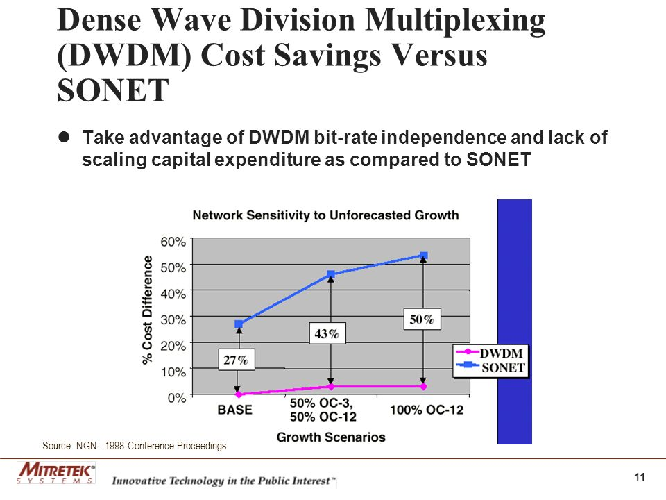 11 Dense Wave Division Multiplexing (DWDM) Cost Savings Versus SONET Take advantage of DWDM bit-rate independence and lack of scaling capital expenditure as compared to SONET Source: NGN Conference Proceedings