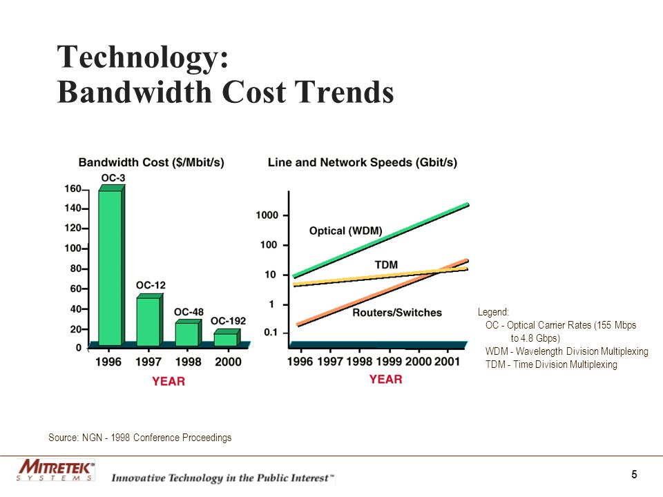 5 Technology: Bandwidth Cost Trends Source: NGN Conference Proceedings Legend: OC - Optical Carrier Rates (155 Mbps to 4.8 Gbps) WDM - Wavelength Division Multiplexing TDM - Time Division Multiplexing