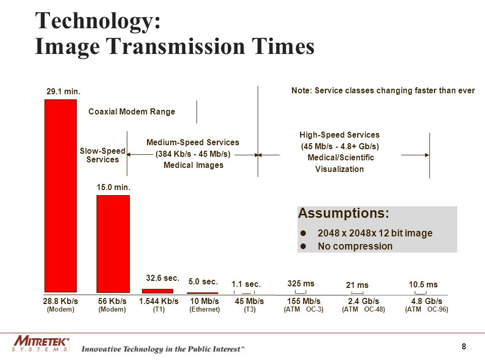 8 Technology: Image Transmission Times Slow-Speed Services Medium-Speed Services (384 Kb/s - 45 Mb/s) Medical Images High-Speed Services (45 Mb/s - 4.