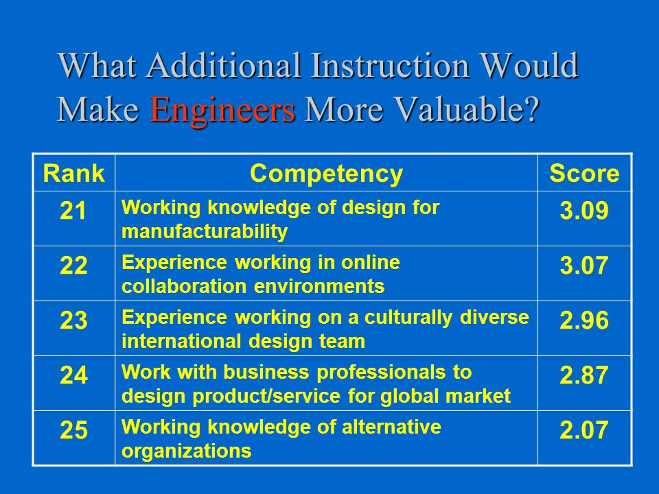 What Additional Instruction Would Make Engineers More Valuable.