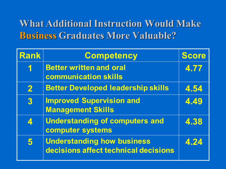 What Additional Instruction Would Make Business Graduates More Valuable.