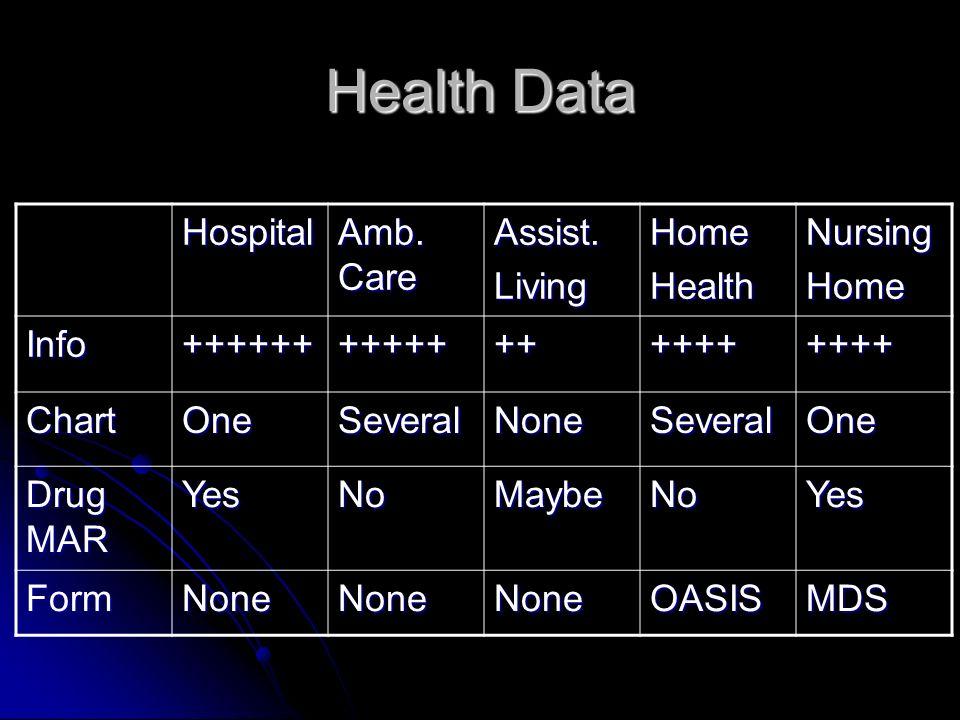 Health Data Hospital Amb. Care Assist.LivingHomeHealthNursingHome Info+++++++++++++++++++++ ChartOneSeveralNoneSeveralOne Drug MAR YesNoMaybeNoYes For