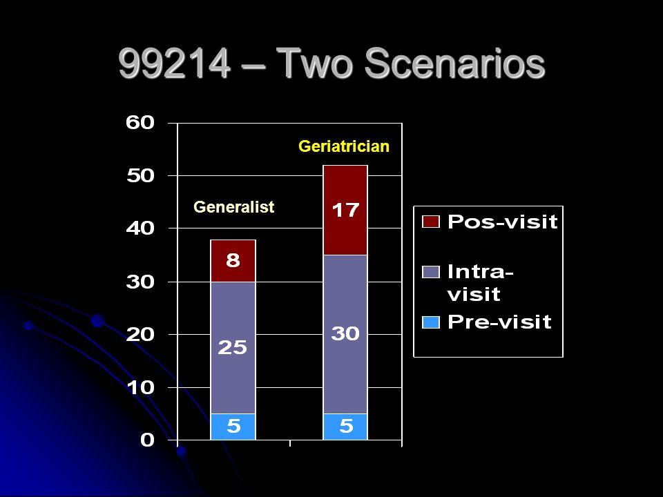 99214 – Two Scenarios Generalist Geriatrician
