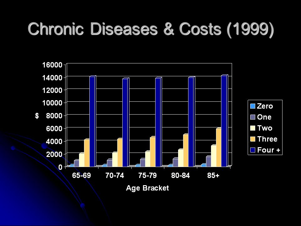 Chronic Diseases & Costs (1999)