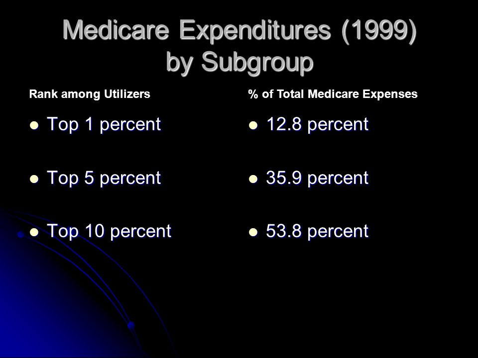 Medicare Expenditures (1999) by Subgroup Top 1 percent Top 1 percent Top 5 percent Top 5 percent Top 10 percent Top 10 percent 12.8 percent 12.8 percent 35.9 percent 35.9 percent 53.8 percent 53.8 percent Rank among Utilizers% of Total Medicare Expenses