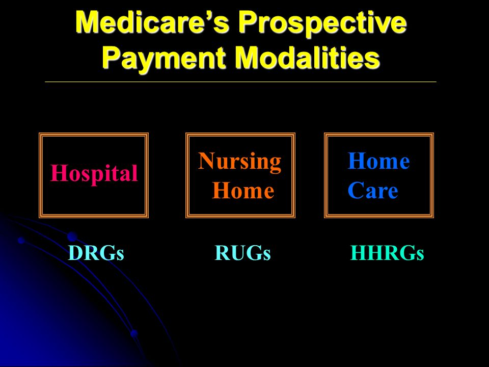 Medicares Prospective Payment Modalities Home Care Nursing Home DRGs RUGs HHRGs Hospital