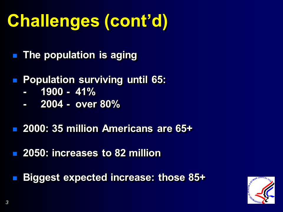 3 3 Challenges (contd) n The population is aging n Population surviving until 65: -1900 - 41% -2004 - over 80% n 2000: 35 million Americans are 65+ n 2050: increases to 82 million n Biggest expected increase: those 85+ n The population is aging n Population surviving until 65: -1900 - 41% -2004 - over 80% n 2000: 35 million Americans are 65+ n 2050: increases to 82 million n Biggest expected increase: those 85+
