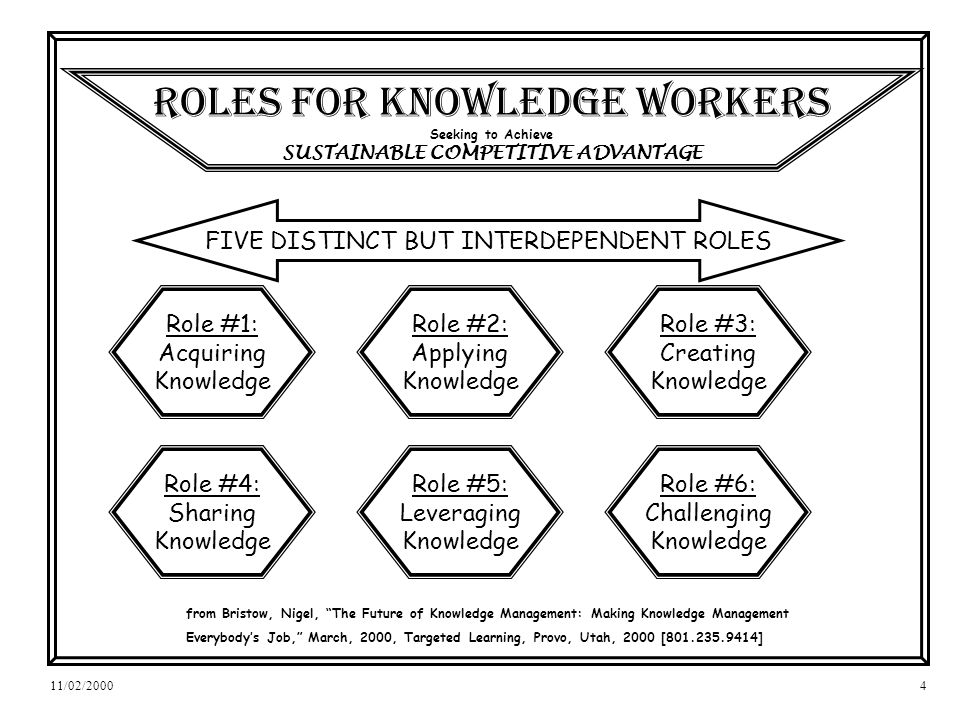 11/02/20004 ROLES for KNOWLEDGE workers Seeking to Achieve SUSTAINABLE COMPETITIVE ADVANTAGE Role #1: Acquiring Knowledge Role #2: Applying Knowledge Role #3: Creating Knowledge Role #4: Sharing Knowledge Role #5: Leveraging Knowledge FIVE DISTINCT BUT INTERDEPENDENT ROLES from Bristow, Nigel, The Future of Knowledge Management: Making Knowledge Management Everybodys Job, March, 2000, Targeted Learning, Provo, Utah, 2000 [ ] Role #6: Challenging Knowledge