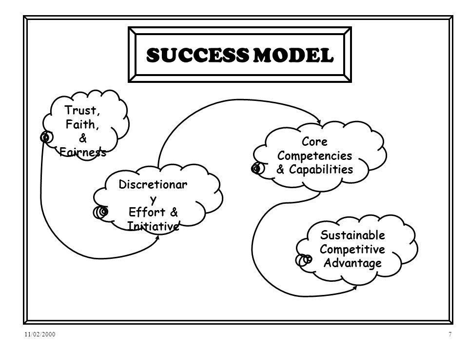 11/02/20007 SUCCESS MODEL Trust, Faith, & Fairness Discretionar y Effort & Initiative Core Competencies & Capabilities Sustainable Competitive Advantage