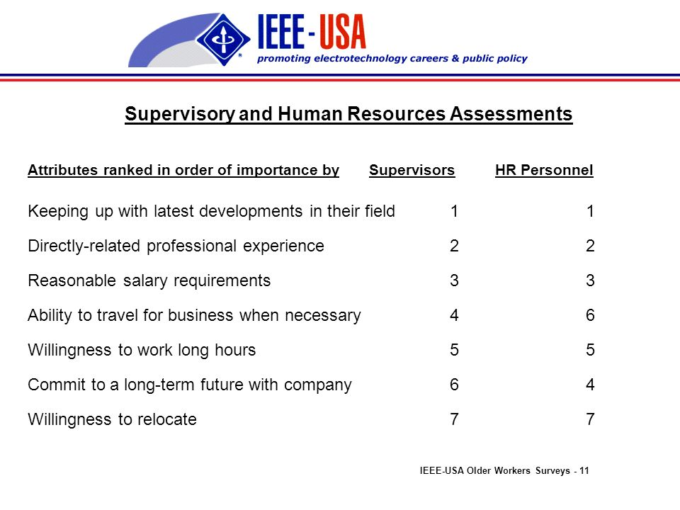 Supervisory and Human Resources Assessments Skills, ranked in order of importance by Supervisors HR Personnel Problem solving 1* 2 Teamwork2 3 Communications 3 5 Adaptability to new assignments4 4 Technical knowledge5 1* Decision-making6 6 IEEE-USA Older Workers Surveys - 10