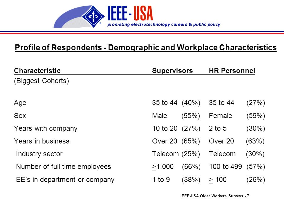 Profile of Respondents - Demographic and Workplace Characteristics CharacteristicSupervisorsHR Personnel (Biggest Cohorts) Age35 to 44 (40%)35 to 44 (27%) SexMale (95%)Female (59%) Years with company10 to 20 (27%)2 to 5 (30%) Years in businessOver 20 (65%)Over 20 (63%) Industry sectorTelecom (25%)Telecom (30%) Number of full time employees>1,000 (66%)100 to 499 (57%) EEs in department or company1 to 9 (38%)> 100 (26%) IEEE-USA Older Workers Surveys - 7
