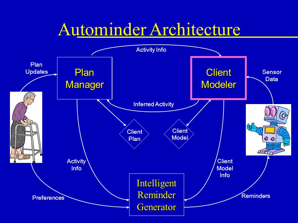 Client Modeler Plan Manager IntelligentReminderGenerator Client Plan Activity Info Inferred Activity Sensor Data Reminders Client Model Info Activity