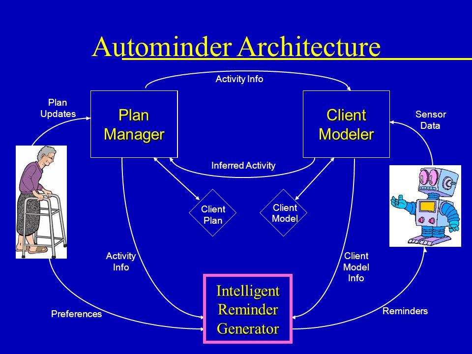 Client Modeler Plan Manager IntelligentReminderGenerator Client Plan Activity Info Inferred Activity Sensor Data Reminders Client Model Info Activity Info Preferences Plan Updates Client Model Autominder Architecture