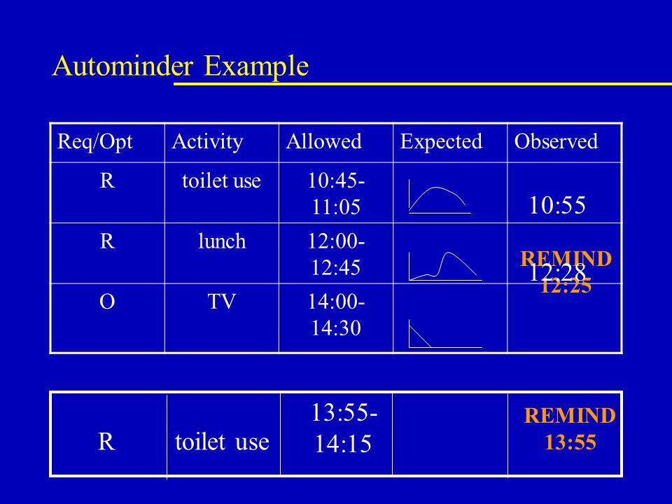 Autominder Example Req/OptActivityAllowedExpectedObserved Rtoilet use10:45- 11:05 Rlunch12:00- 12:45 OTV14:00- 14:30 10:55 Rtoilet use 13:55- 14:15 REMIND 12:25 REMIND 13:55 12:28