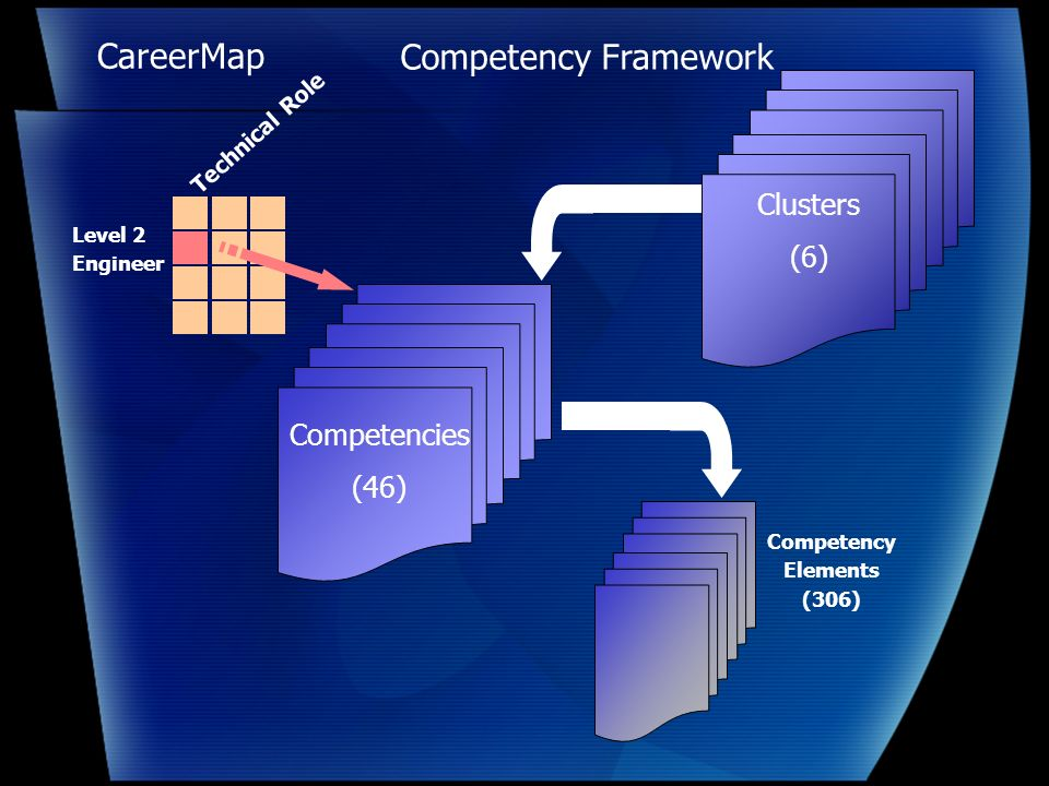 CareerMap Competencies (46) Competency Elements (306) Technical Role Level 2 Engineer Clusters (6) Competency Framework