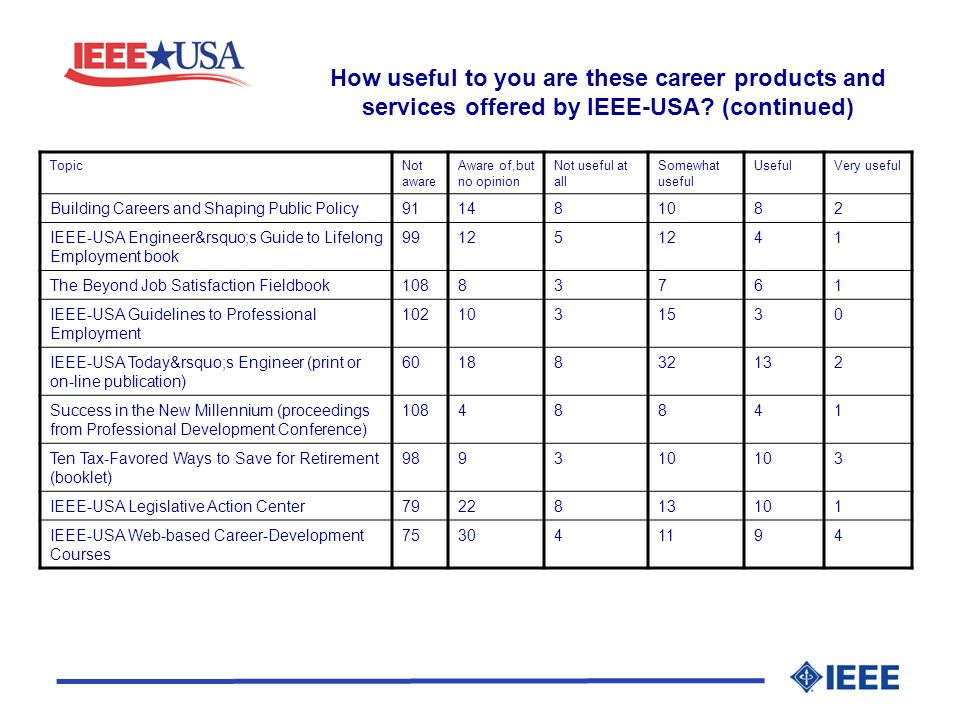 How useful to you are these career products and services offered by IEEE-USA? (continued) TopicNot aware Aware of,but no opinion Not useful at all Som