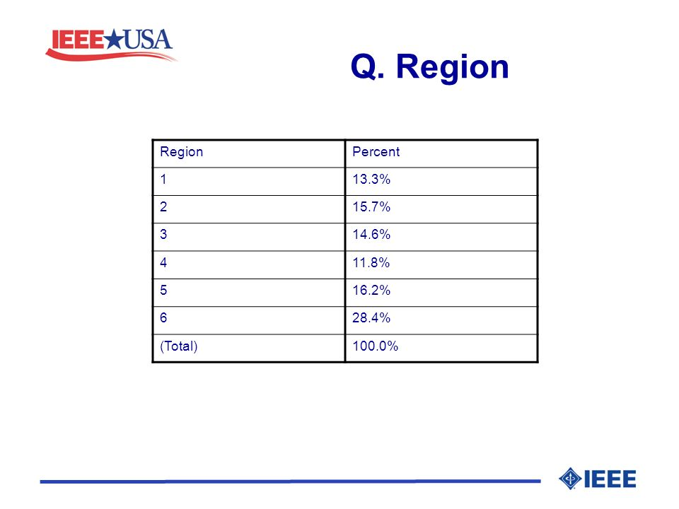 Q. Region RegionPercent 113.3% 215.7% 314.6% 411.8% 516.2% 628.4% (Total)100.0%