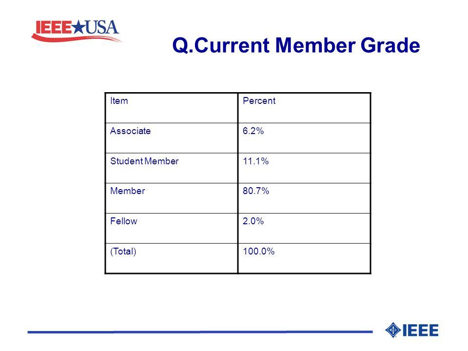 Q.Current Member Grade ItemPercent Associate6.2% Student Member11.1% Member80.7% Fellow2.0% (Total)100.0%