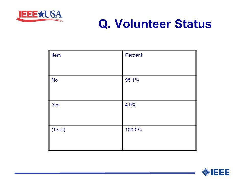 Q. Volunteer Status ItemPercent No95.1% Yes4.9% (Total)100.0%