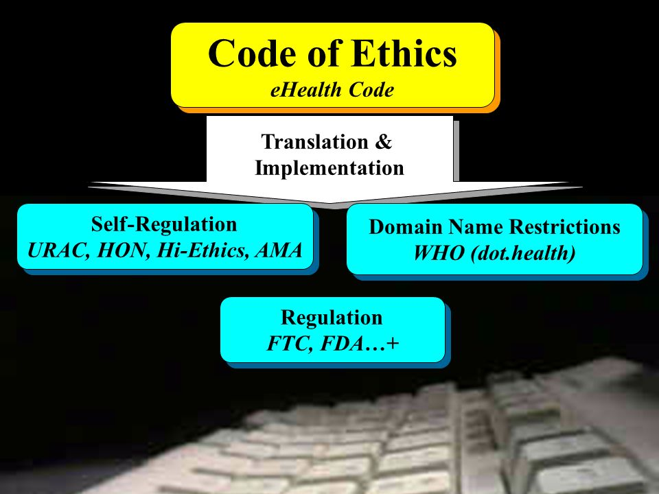Translation & Implementation Translation & Implementation Regulation FTC, FDA…+ Regulation FTC, FDA…+ Self-Regulation URAC, HON, Hi-Ethics, AMA Self-Regulation URAC, HON, Hi-Ethics, AMA Domain Name Restrictions WHO (dot.health) Domain Name Restrictions WHO (dot.health) Code of Ethics eHealth Code