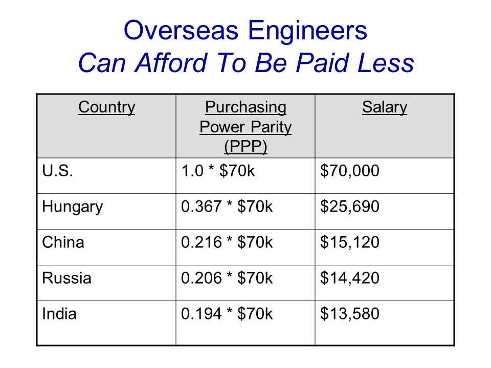 Overseas Engineers Can Afford To Be Paid Less CountryPurchasing Power Parity (PPP) Salary U.S.1.0 * $70k$70,000 Hungary0.367 * $70k$25,690 China0.216 * $70k$15,120 Russia0.206 * $70k$14,420 India0.194 * $70k$13,580