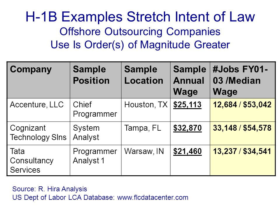 H-1B Examples Stretch Intent of Law Offshore Outsourcing Companies Use Is Order(s) of Magnitude Greater CompanySample Position Sample Location Sample Annual Wage #Jobs FY01- 03 /Median Wage Accenture, LLCChief Programmer Houston, TX$25,11312,684 / $53,042 Cognizant Technology Slns System Analyst Tampa, FL$32,87033,148 / $54,578 Tata Consultancy Services Programmer Analyst 1 Warsaw, IN$21,46013,237 / $34,541 Source: R.