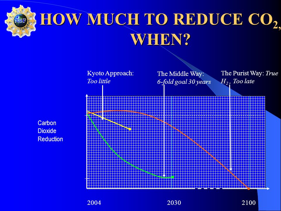 HOW MUCH TO REDUCE CO 2, WHEN? 20042030 2100 Kyoto Approach: Too little The Middle Way: 6-fold goal 30 years The Purist Way: True H 2, Too late Carbon