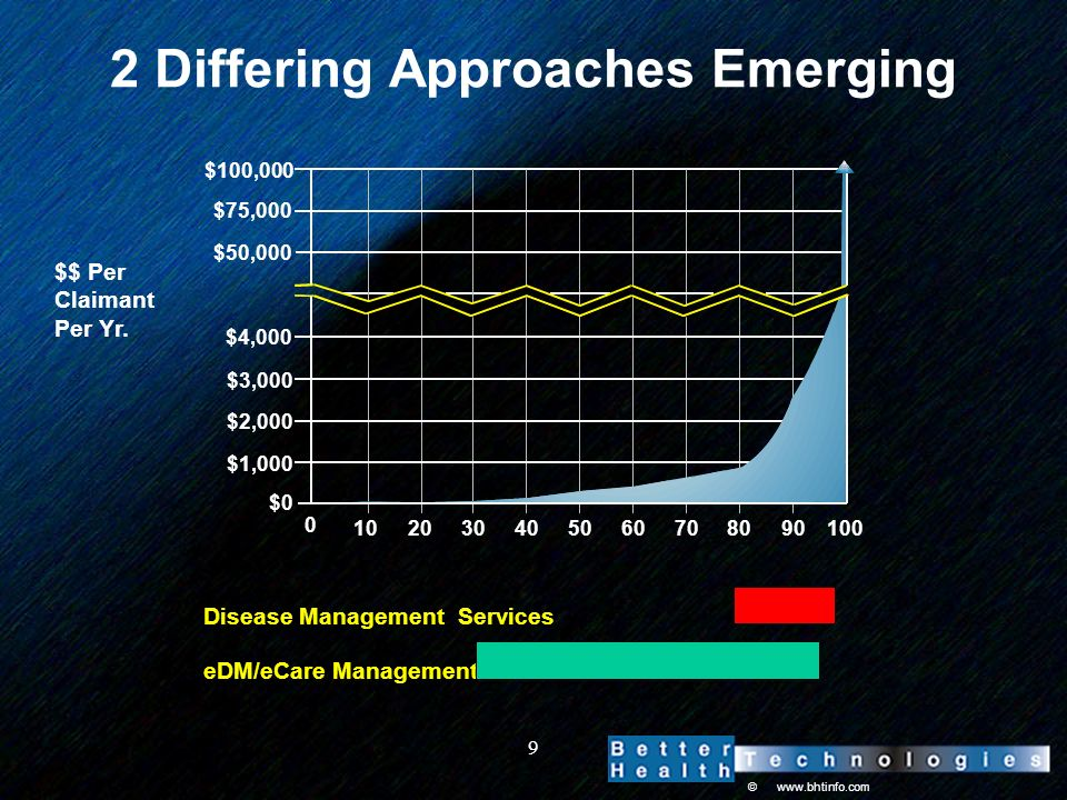 © www.bhtinfo.com 9 Disease Management Services 2 Differing Approaches Emerging eDM/eCare Management