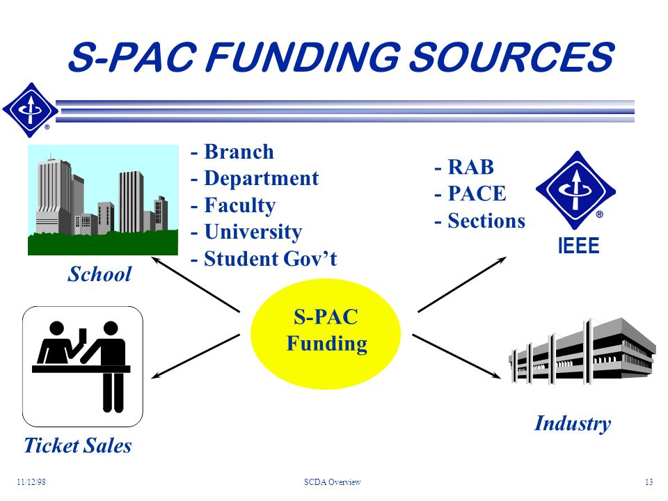 11/12/98SCDA Overview13 S-PAC FUNDING SOURCES S-PAC Funding - RAB - PACE - Sections Industry School - Branch - Department - Faculty - University - Student Govt Ticket Sales IEEE
