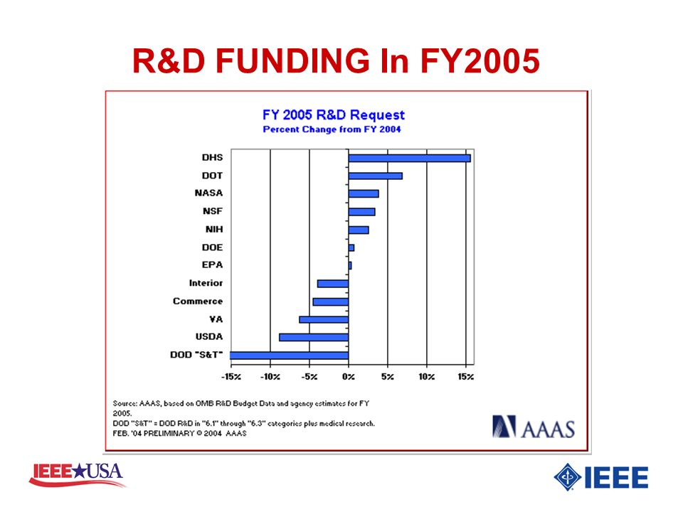 R&D FUNDING In FY2005