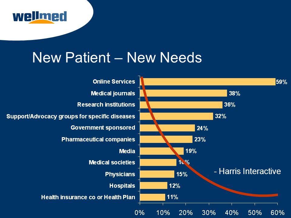 New Patient – New Needs - Harris Interactive