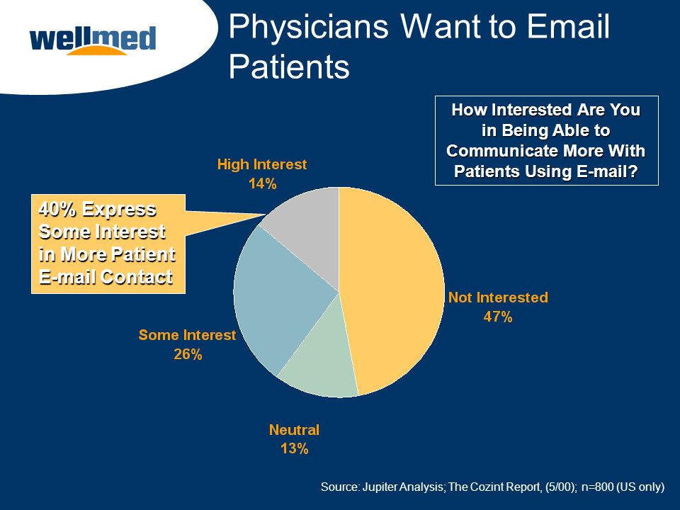 Physicians Want to Email Patients How Interested Are You in Being Able to Communicate More With Patients Using E-mail? 40% Express Some Interest in Mo