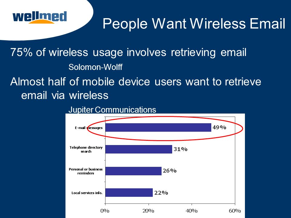 People Want Wireless Email 75% of wireless usage involves retrieving email Solomon-Wolff Almost half of mobile device users want to retrieve email via