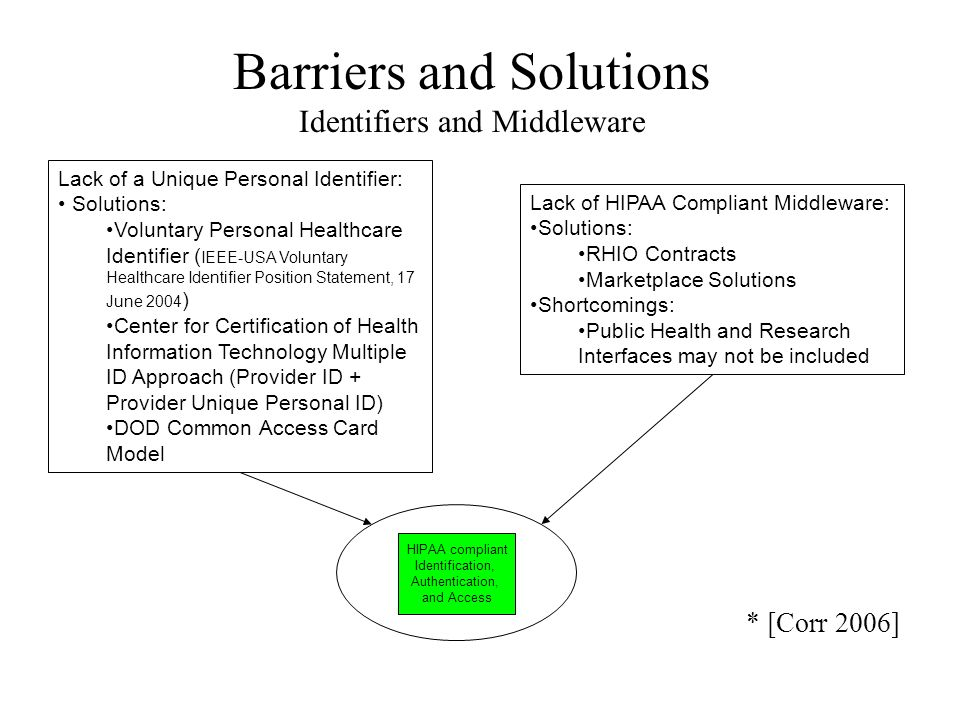 EHR Standards Evolution* International Statistical Classification of Diseases and Related Health Problems (ICD) from ICD-9 to ICD-10 ASCI X12 Version 4010 to ASCI X12 Version 5010 (HIPAA Business Transactions) National Council for Prescription Drug Programs Telecommunication Standards from version 5.1 to version D.0 Conversion of all standards to XML * [Corr 06]