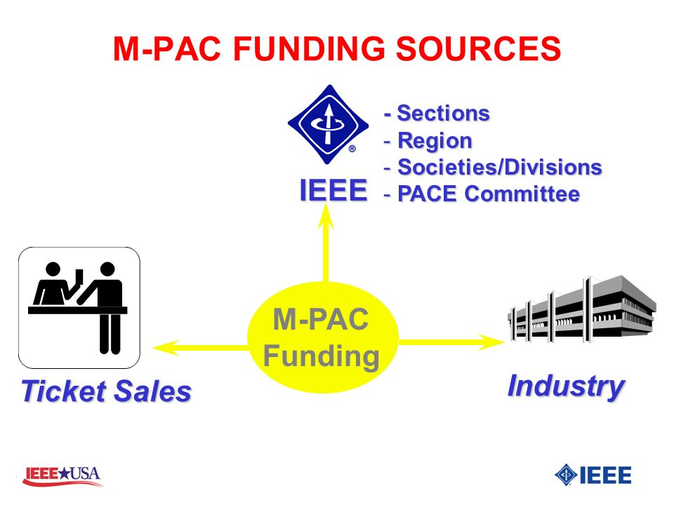 M-PAC Funding M-PAC FUNDING SOURCES - Sections - Region - Societies/Divisions - PACE Committee Industry Ticket Sales IEEE