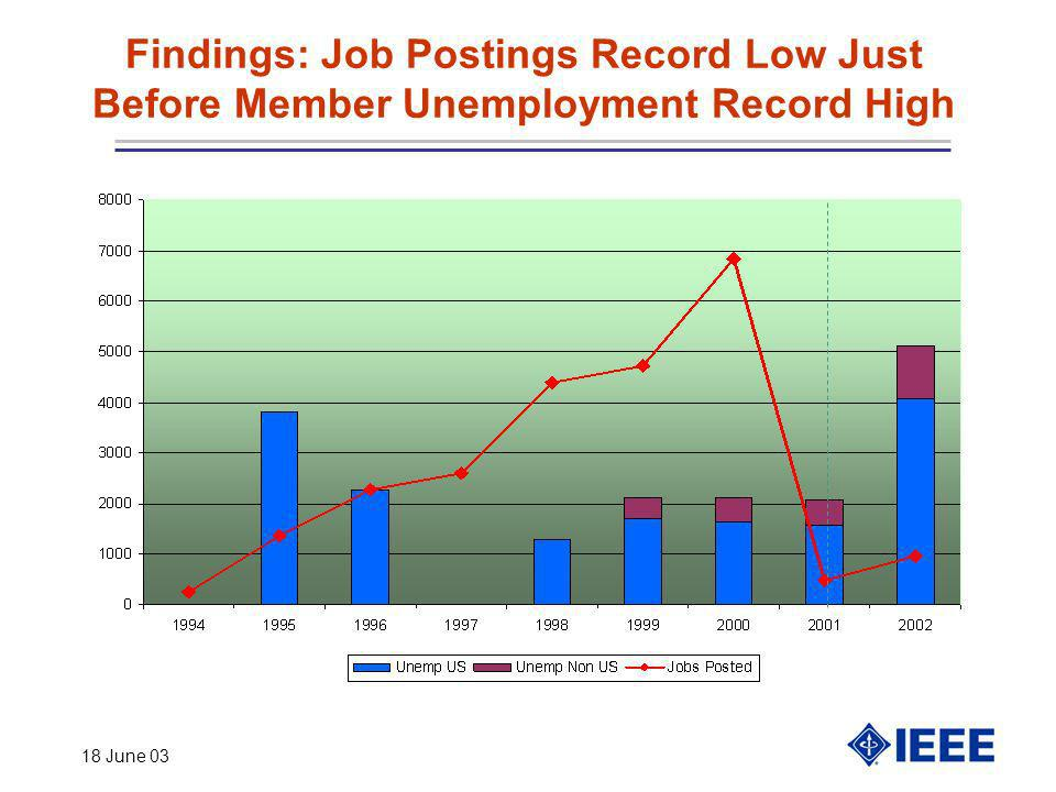 18 June 03 Findings: Job Postings Record Low Just Before Member Unemployment Record High