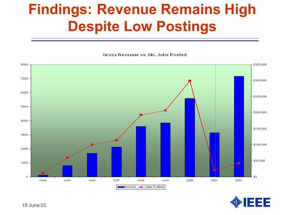 18 June 03 Findings: Revenue Remains High Despite Low Postings