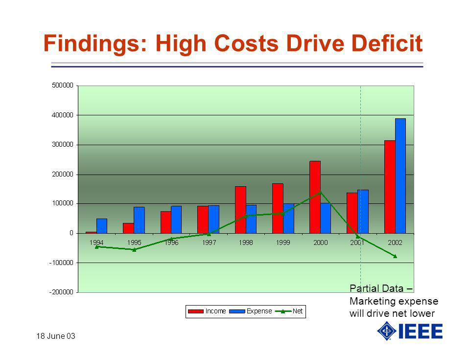 18 June 03 Findings: High Costs Drive Deficit Partial Data – Marketing expense will drive net lower