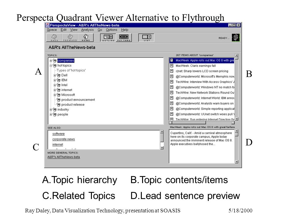 5/18/2000Ray Daley, Data Visualization Technology, presentation at SOASIS A.Topic hierarchyB.Topic contents/items C.Related TopicsD.Lead sentence preview A C B D Perspecta Quadrant Viewer Alternative to Flythrough