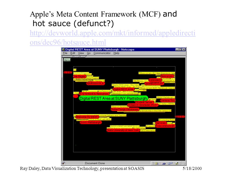 5/18/2000Ray Daley, Data Visualization Technology, presentation at SOASIS Apples Meta Content Framework (MCF) and hot sauce (defunct ) http://devworld.apple.com/mkt/informed/appledirecti ons/dec96/hotsauce.html http://devworld.apple.com/mkt/informed/appledirecti ons/dec96/hotsauce.html