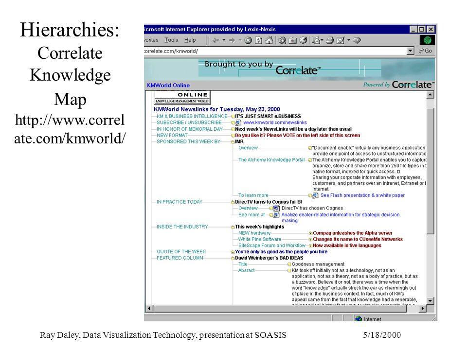 5/18/2000Ray Daley, Data Visualization Technology, presentation at SOASIS Hierarchies: Correlate Knowledge Map http://www.correl ate.com/kmworld/