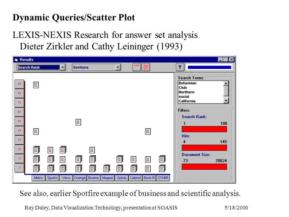 5/18/2000Ray Daley, Data Visualization Technology, presentation at SOASIS Dynamic Queries/Scatter Plot LEXIS-NEXIS Research for answer set analysis Dieter Zirkler and Cathy Leininger (1993) See also, earlier Spotfire example of business and scientific analysis.