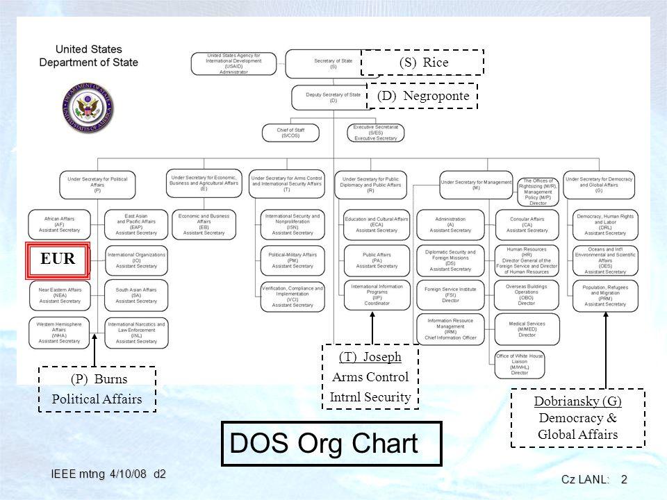 Cz LANL: 2 IEEE mtng 4/10/08 d2 (D) Negroponte (S) Rice DOS Org Chart (T) Joseph Arms Control Intrnl Security (P) Burns Political Affairs Dobriansky (